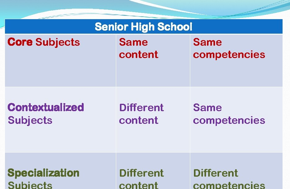 Core Subjects Senior High School Same content competencies Contextualized Subjects Different content Same competencies