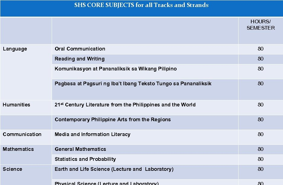 SHS CORE SUBJECTS for all Tracks and Strands HOURS/ SEMESTER Language Oral Communication 80
