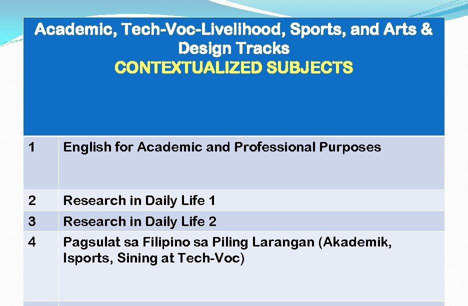 Academic, Tech-Voc-Livelihood, Sports, and Arts & Design Tracks CONTEXTUALIZED SUBJECTS 1 English for Academic