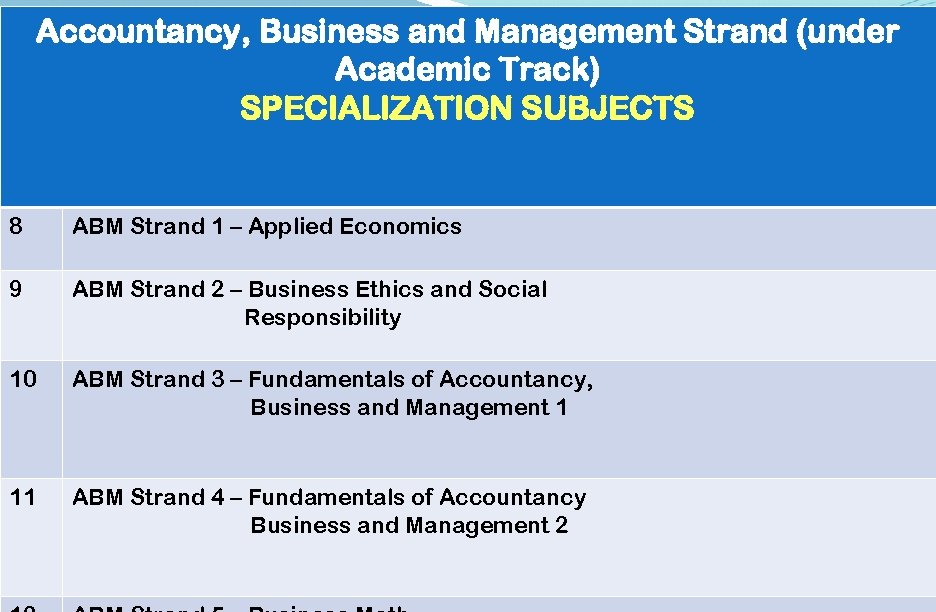 Accountancy, Business and Management Strand (under Academic Track) SPECIALIZATION SUBJECTS 8 ABM Strand 1