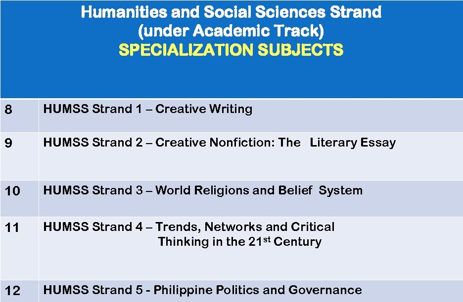 Humanities and Social Sciences Strand (under Academic Track) SPECIALIZATION SUBJECTS 8 HUMSS Strand 1