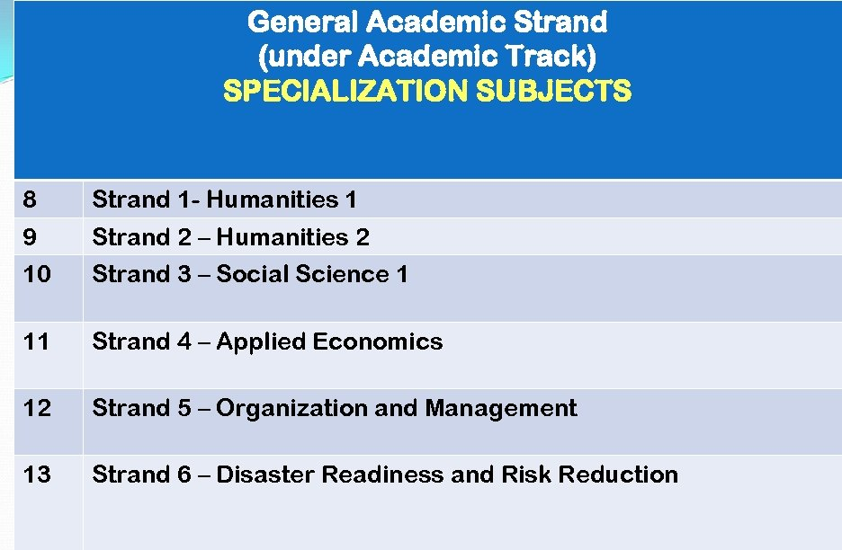 General Academic Strand (under Academic Track) SPECIALIZATION SUBJECTS 8 Strand 1 - Humanities 1