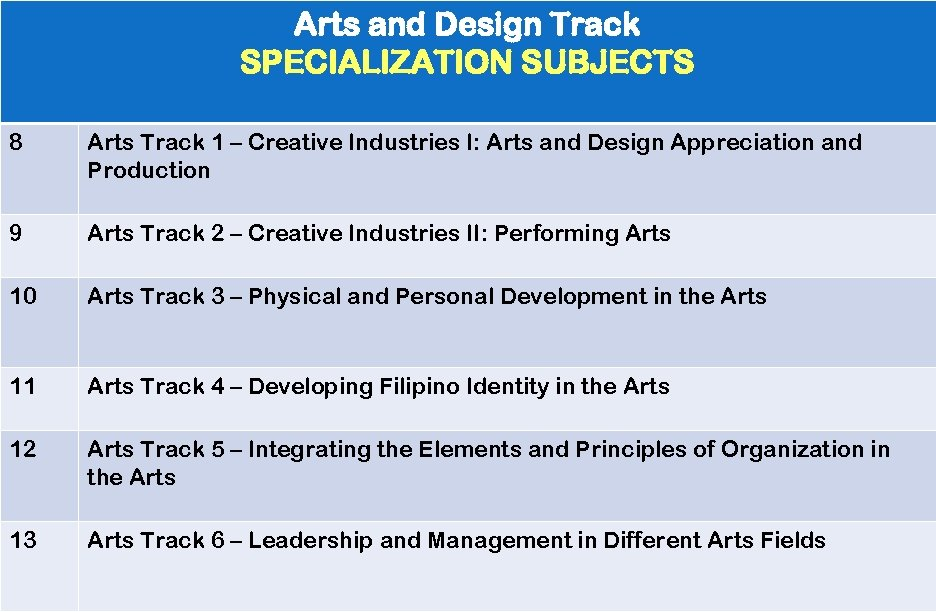 Arts and Design Track SPECIALIZATION SUBJECTS 8 Arts Track 1 – Creative Industries I: