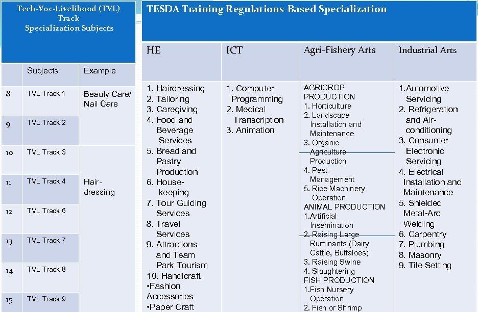 Tech-Voc-Livelihood (TVL) Track Specialization Subjects TESDA Training Regulations-Based Specialization HE Subjects TVL Track 1