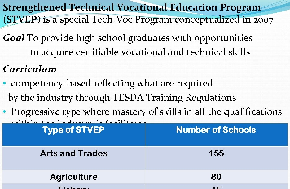 Strengthened Technical Vocational Education Program (STVEP) is a special Tech-Voc Program conceptualized in 2007
