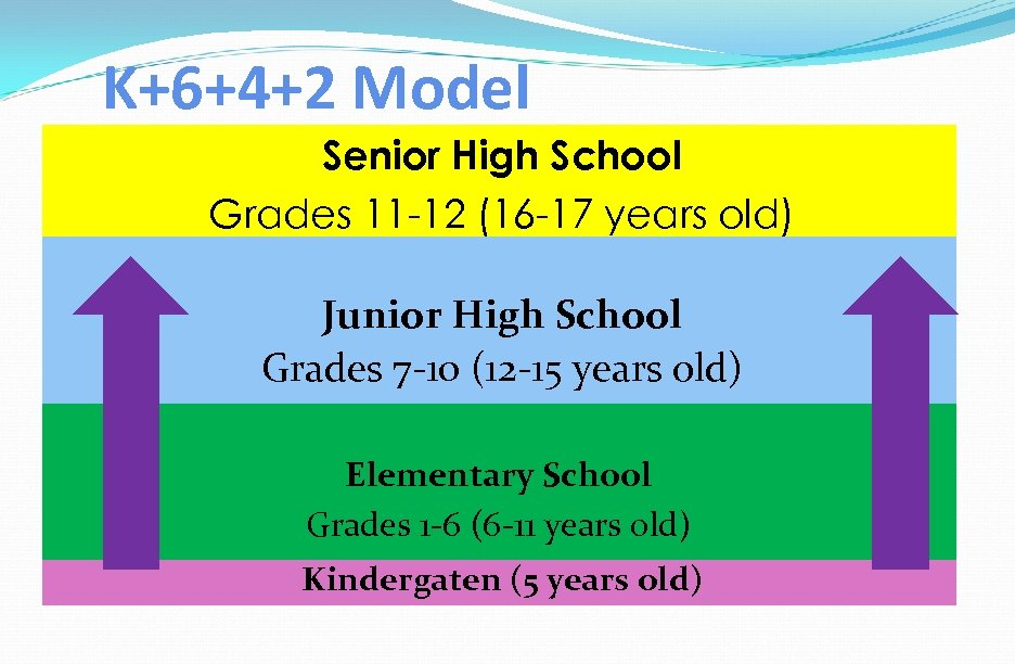 K+6+4+2 Model Senior High School Grades 11 -12 (16 -17 years old) Junior High