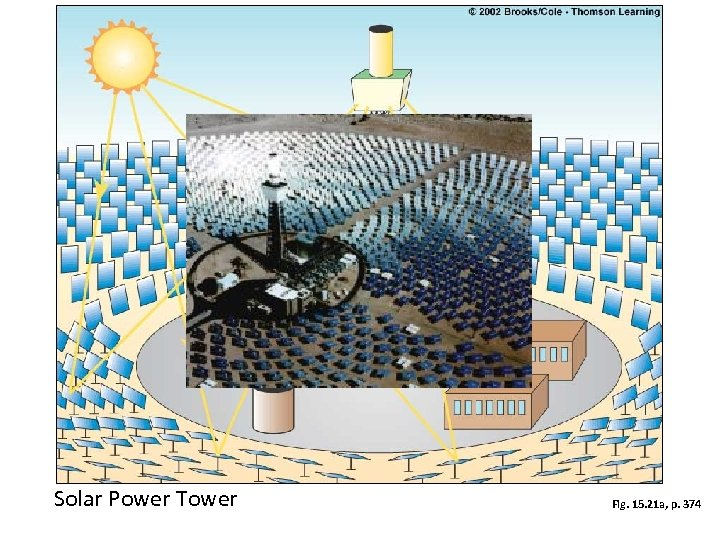 Solar Power Tower Fig. 15. 21 a, p. 374
