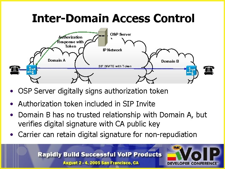 Inter-Domain Access Control Authorization Response with Token OSP Server IP Network Domain A Domain