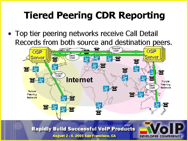 Tiered Peering CDR Reporting • Top tier peering networks receive Call Detail Records from