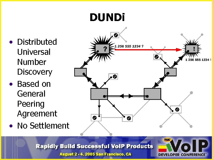 DUNDi • Distributed Universal Number Discovery • Based on General Peering Agreement • No