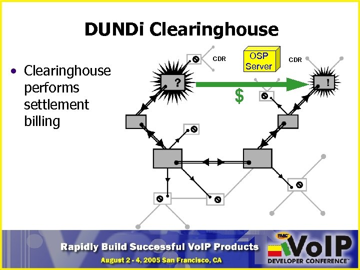 DUNDi Clearinghouse • Clearinghouse performs settlement billing OSP Server CDR $ CDR