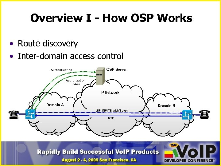 Overview I - How OSP Works • Route discovery • Inter-domain access control Authentication
