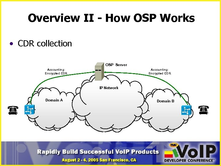 Overview II - How OSP Works • CDR collection OSP Server Accounting: Encrypted CDR