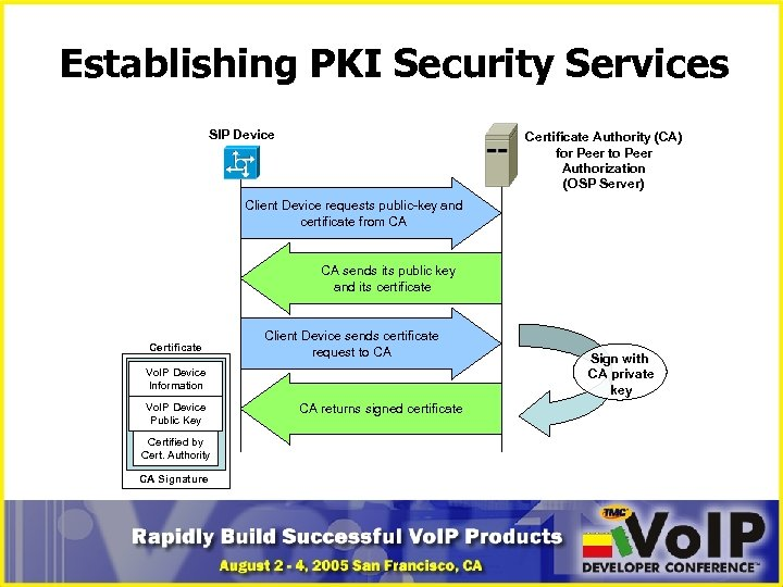 Establishing PKI Security Services SIP Device Certificate Authority (CA) for Peer to Peer Authorization