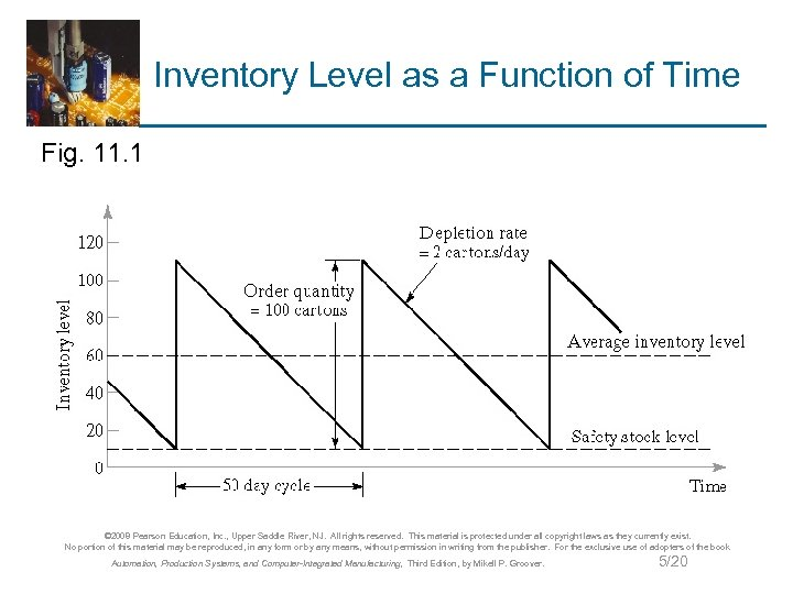 Inventory Level as a Function of Time Fig. 11. 1 © 2008 Pearson Education,