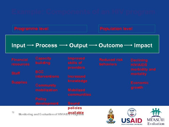 Example: Components of an HIV program Programme level Input Process Financial resources Capacity building