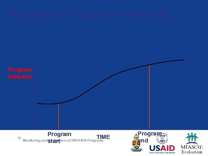 Illustration of Program Monitoring Program indicator 17 Program TIME Monitoring andstart Evaluation of HIV/AIDS