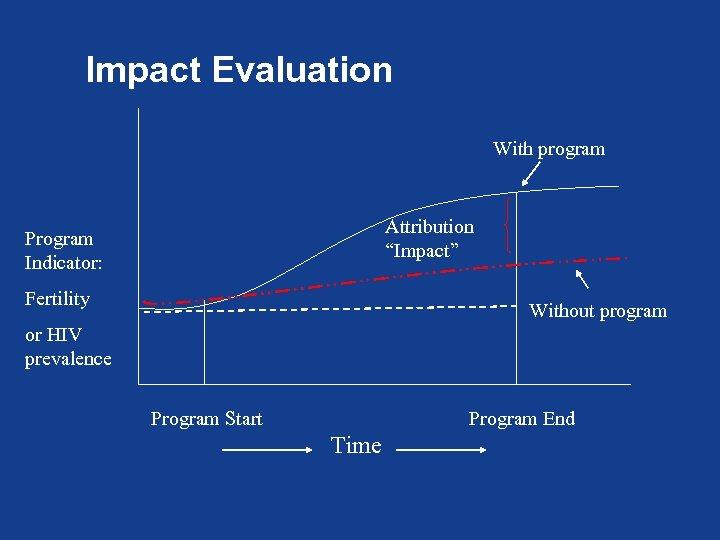 "Impact Evaluation With program Attribution ""Impact"" Program Indicator: Fertility Without program or HIV prevalence"
