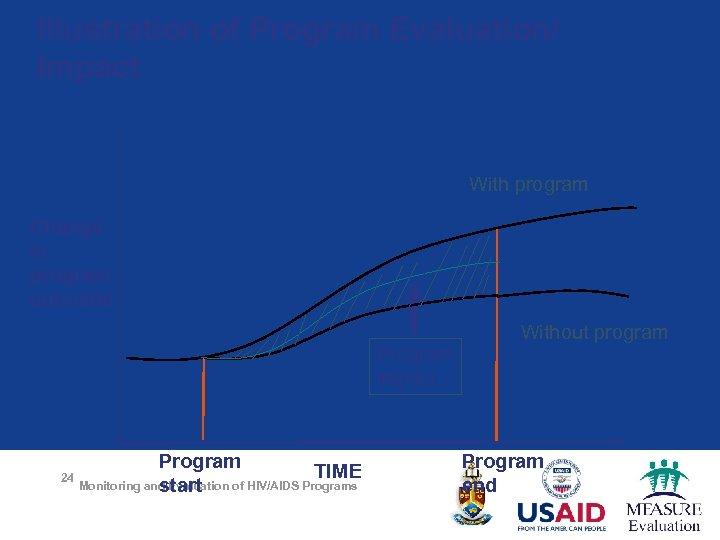 Illustration of Program Evaluation/ Impact With program Change in program outcome Program impact Program