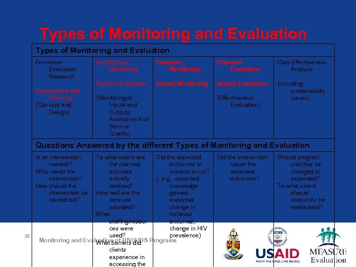 Types of Monitoring and Evaluation Formative Evaluation Research Outcome Monitoring Outcome Evaluation Cost-Effectiveness Analysis