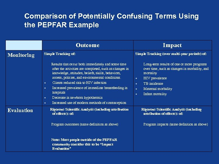 Comparison of Potentially Confusing Terms Using the PEPFAR Example Outcome Monitoring Simple Tracking of: