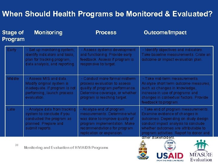 When Should Health Programs be Monitored & Evaluated? Stage of Program Monitoring Process Outcome/Impact