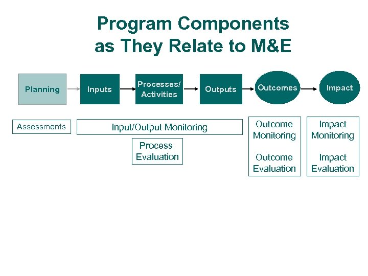 Program Components as They Relate to M&E Planning Assessments Inputs Processes/ Activities Outputs Input/Output