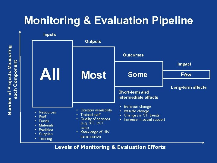 Monitoring & Evaluation Pipeline Inputs Number of Projects Measuring each Component Outputs Outcomes All