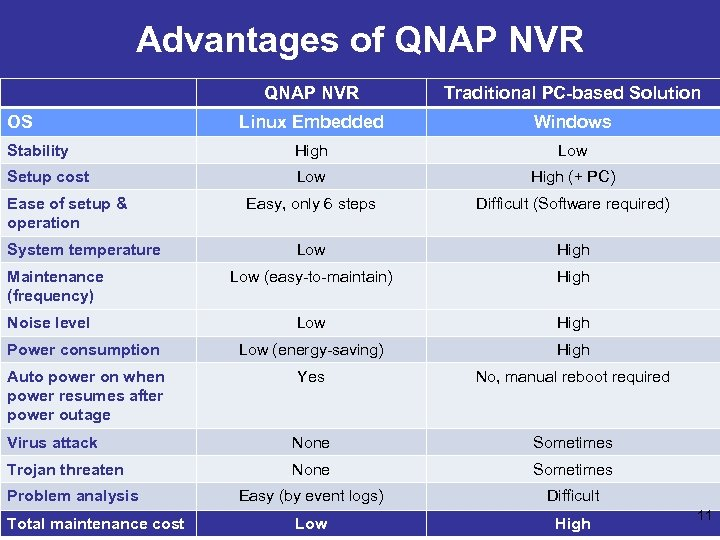 Advantages of QNAP NVR Traditional PC-based Solution Linux Embedded Windows Stability High Low Setup
