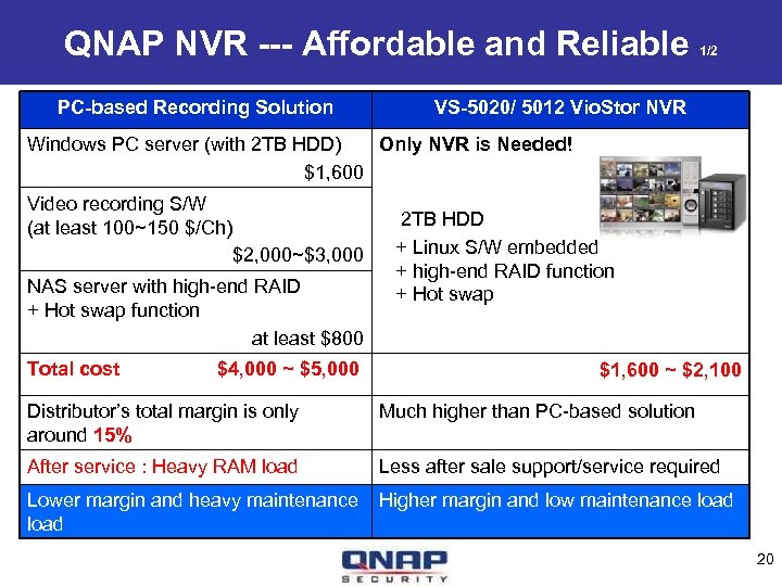 QNAP NVR --- Affordable and Reliable PC-based Recording Solution 1/2 VS-5020/ 5012 Vio. Stor