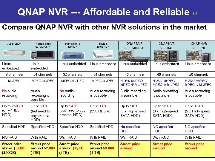 QNAP NVR --- Affordable and Reliable 2/2 Compare QNAP NVR with other NVR solutions