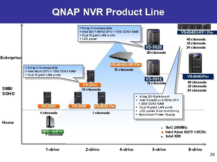 QNAP NVR Product Line • 5 -bay Hot-swappable • Intel 420 1. 6 GHz