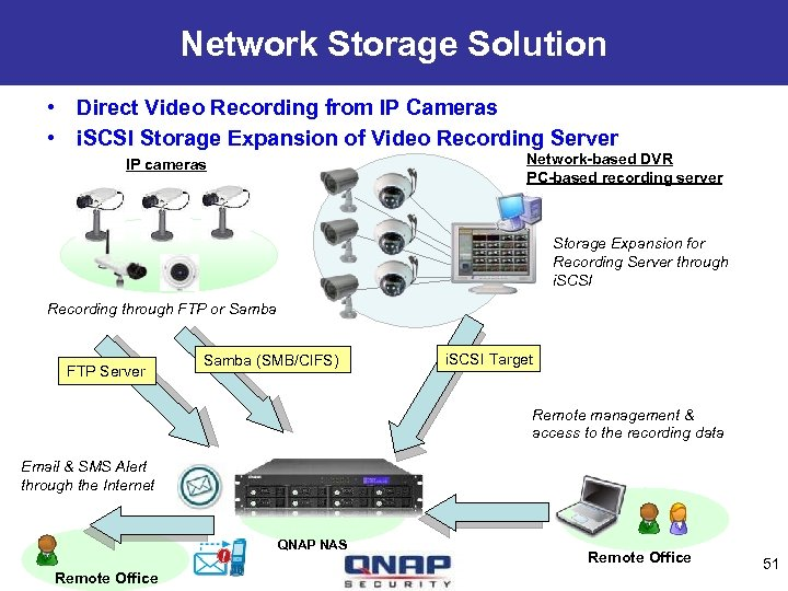 Network Storage Solution • Direct Video Recording from IP Cameras • i. SCSI Storage