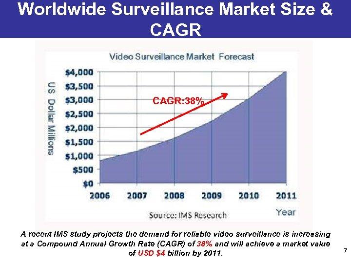 Worldwide Surveillance Market Size & CAGR: 38% A recent IMS study projects the demand