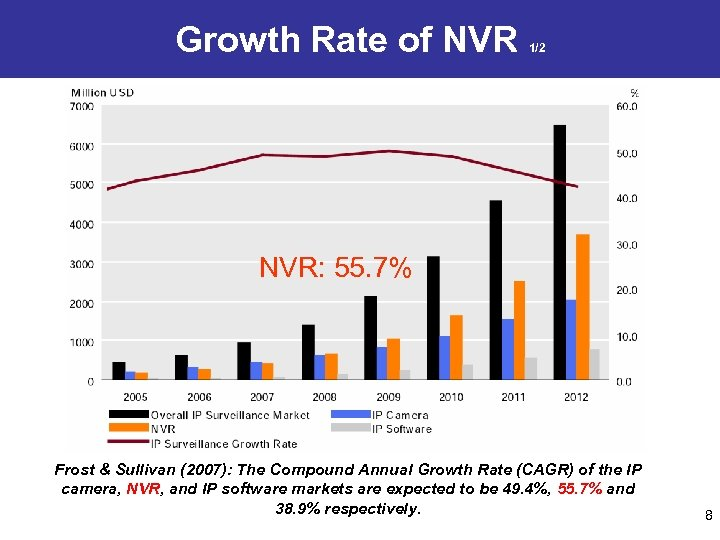 Growth Rate of NVR 1/2 NVR: 55. 7% Frost & Sullivan (2007): The Compound
