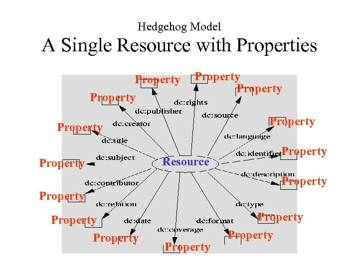 Hedgehog Model A Single Resource with Properties Property Property Resource Property Property