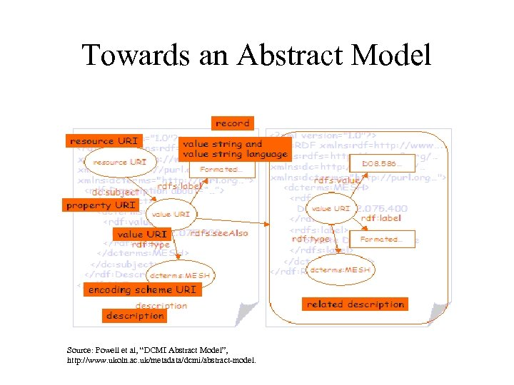 """Towards an Abstract Model Source: Powell et al, """"DCMI Abstract Model"""", http: //www. ukoln."""