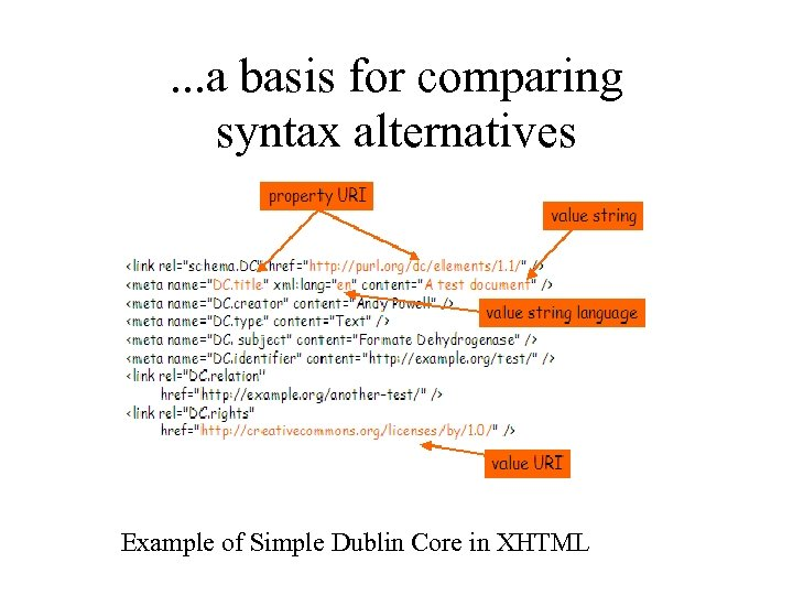 . . . a basis for comparing syntax alternatives Example of Simple Dublin Core