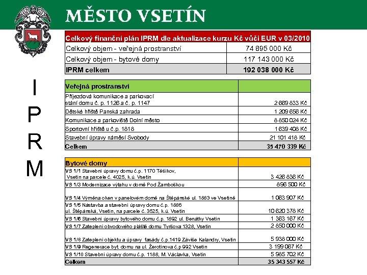Celkový finanční plán IPRM dle aktualizace kurzu Kč vůči EUR v 03/2010 Celkový objem