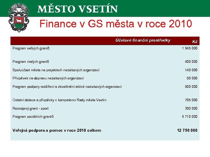 Finance v GS města v roce 2010 Účelové finanční prostředky Kč Program velkých grantů