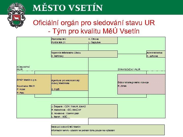 Oficiální orgán pro sledování stavu UR - Tým pro kvalitu MěÚ Vsetín Starostka MÚ
