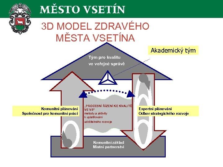 3 D MODEL ZDRAVÉHO MĚSTA VSETÍNA Akademický tým Tým pro kvalitu ve veřejné správě