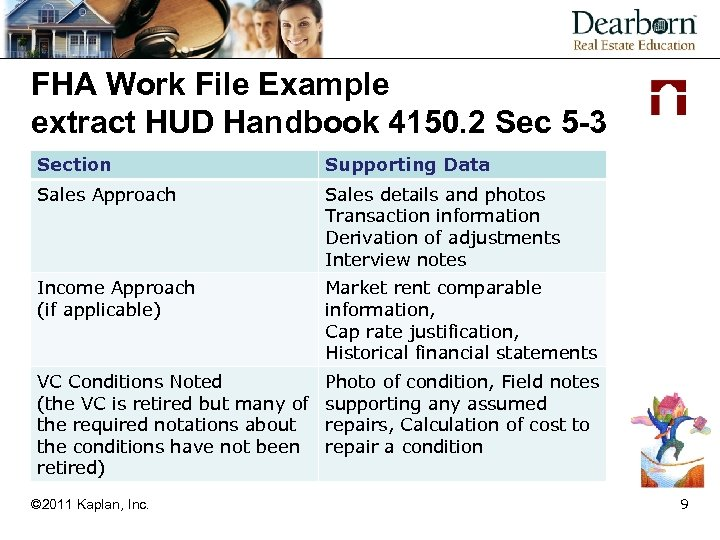 FHA Work File Example extract HUD Handbook 4150. 2 Sec 5 -3 Section Supporting