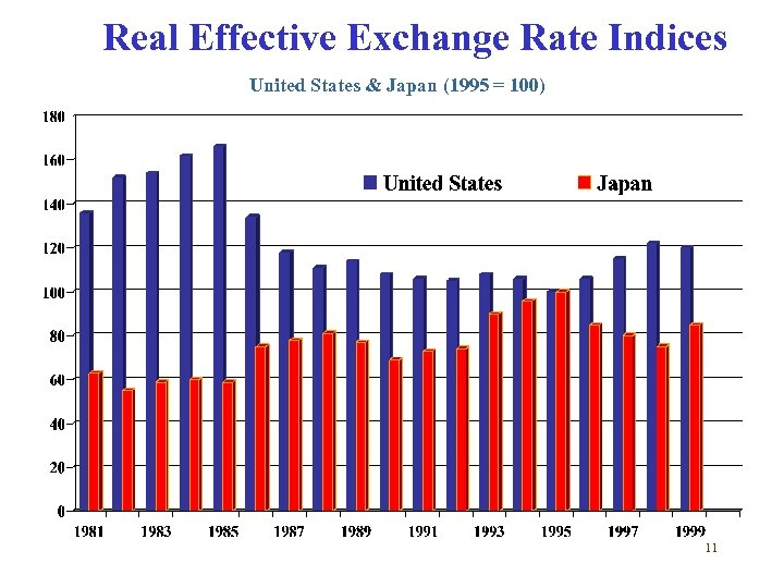 Real Effective Exchange Rate Indices United States & Japan (1995 = 100) 11