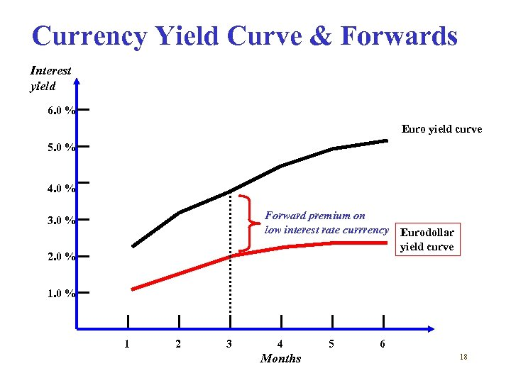 Currency Yield Curve & Forwards Interest yield 6. 0 % Euro yield curve 5.