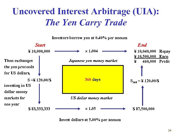Uncovered Interest Arbitrage (UIA): The Yen Carry Trade Investors borrow yen at 0. 40%