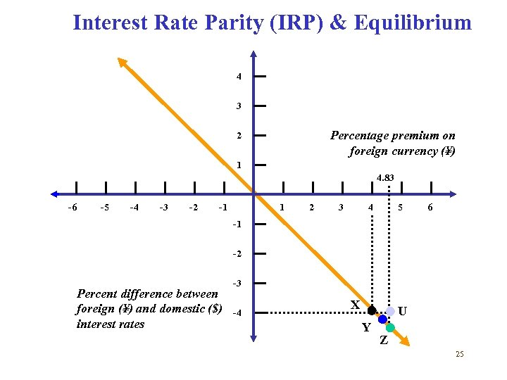 Interest Rate Parity (IRP) & Equilibrium 4 3 Percentage premium on foreign currency (¥)