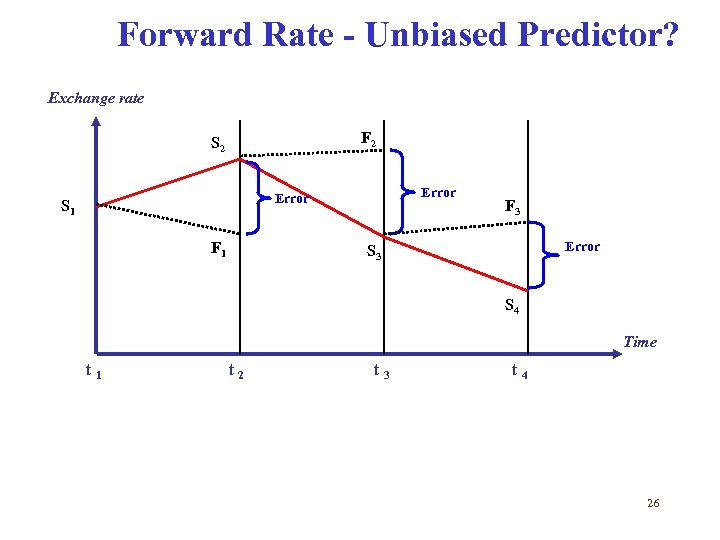 Forward Rate - Unbiased Predictor? Exchange rate F 2 S 2 Error S 1