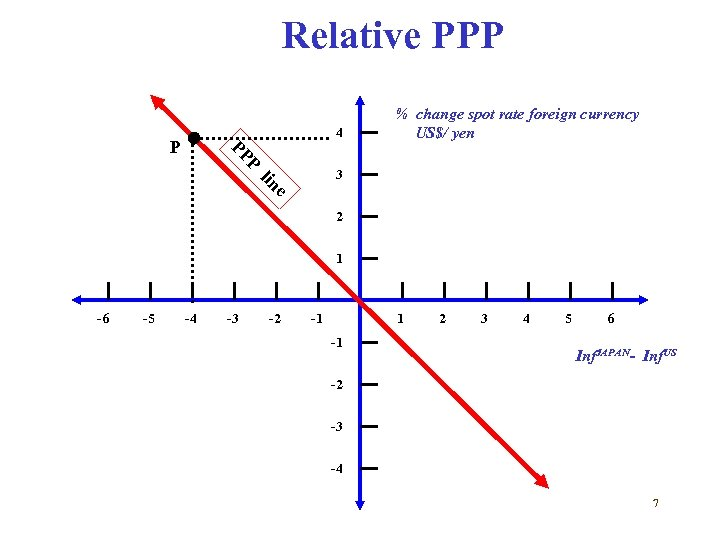 Relative PPP 4 PP P % change spot rate foreign currency US$/ yen P