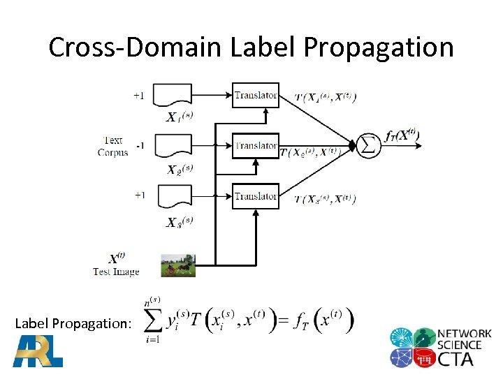 Cross-Domain Label Propagation: